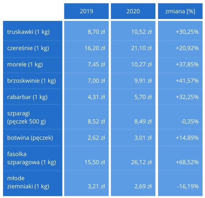 Ceny owoców i warzyw w czerwcu 2019 i 2020